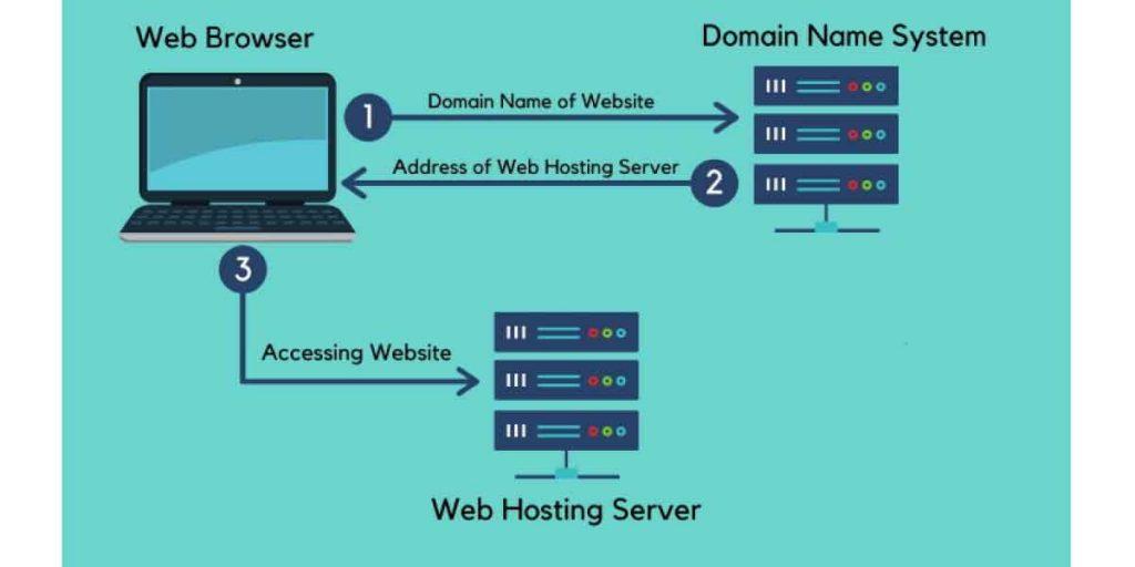 web hosting dns server