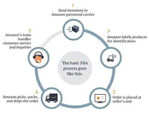 Amazon FBA sales cycle