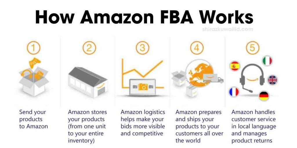 How Amazon FBA Works